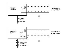 Figure 7.9--Differential (A) and common-mode (B) signals