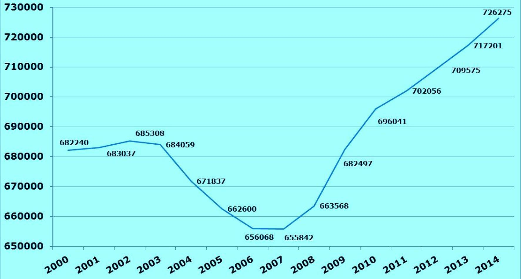 Us amateur radio numbers reach an all time high ham radio stats 2014g xflitez Image collections