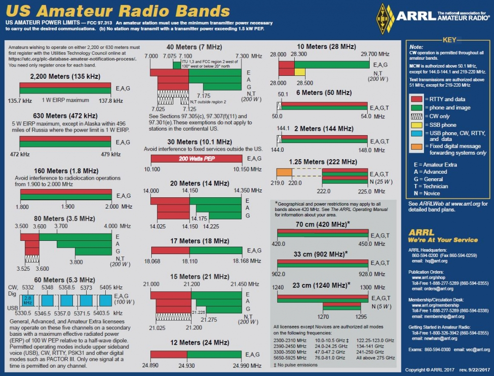 11 Meter Band Frequencies : Graphical frequency allocations