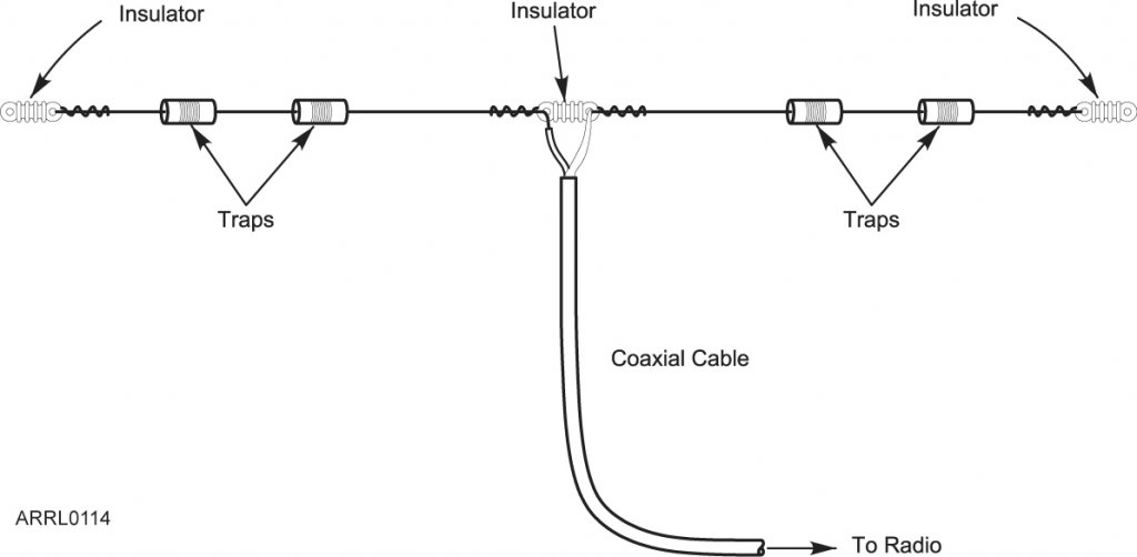 An Attic Coaxial-Cable Trap Dipole for 10, 15, . - propuntafa35's soup