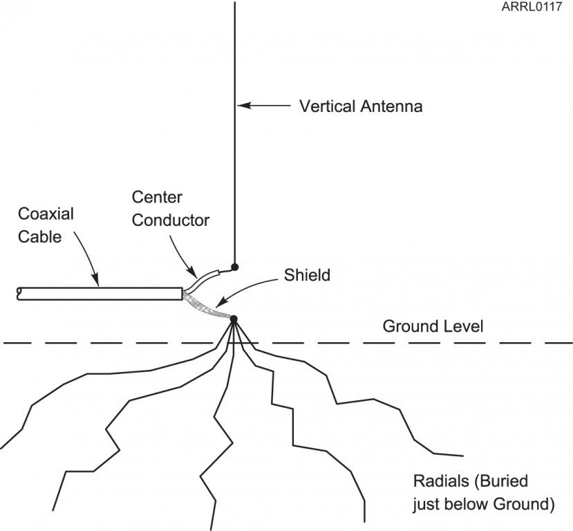 Vertical antenna without radials