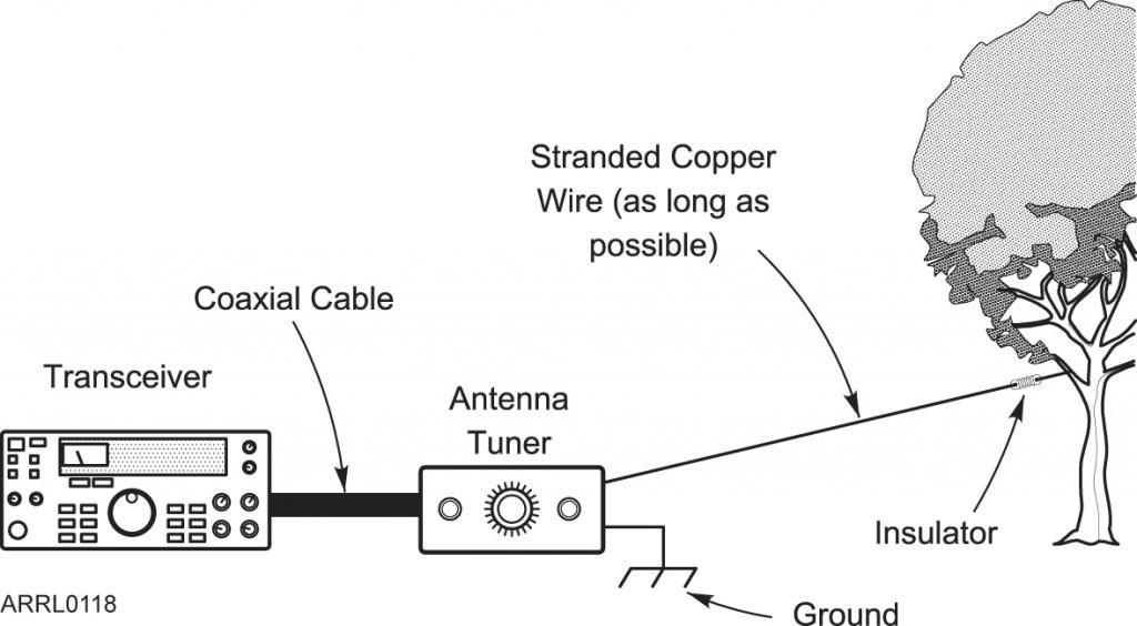 Random Wires on