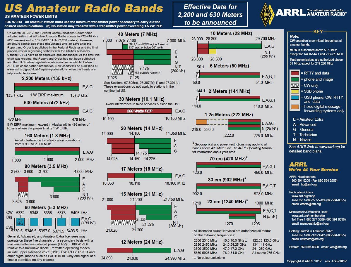 The revised ARRL Amateur Radio Allocations reference chart.