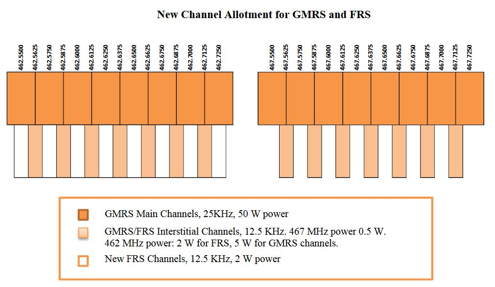 FCC Personal Radio Service Revisions Will Affect GMRS, FRS