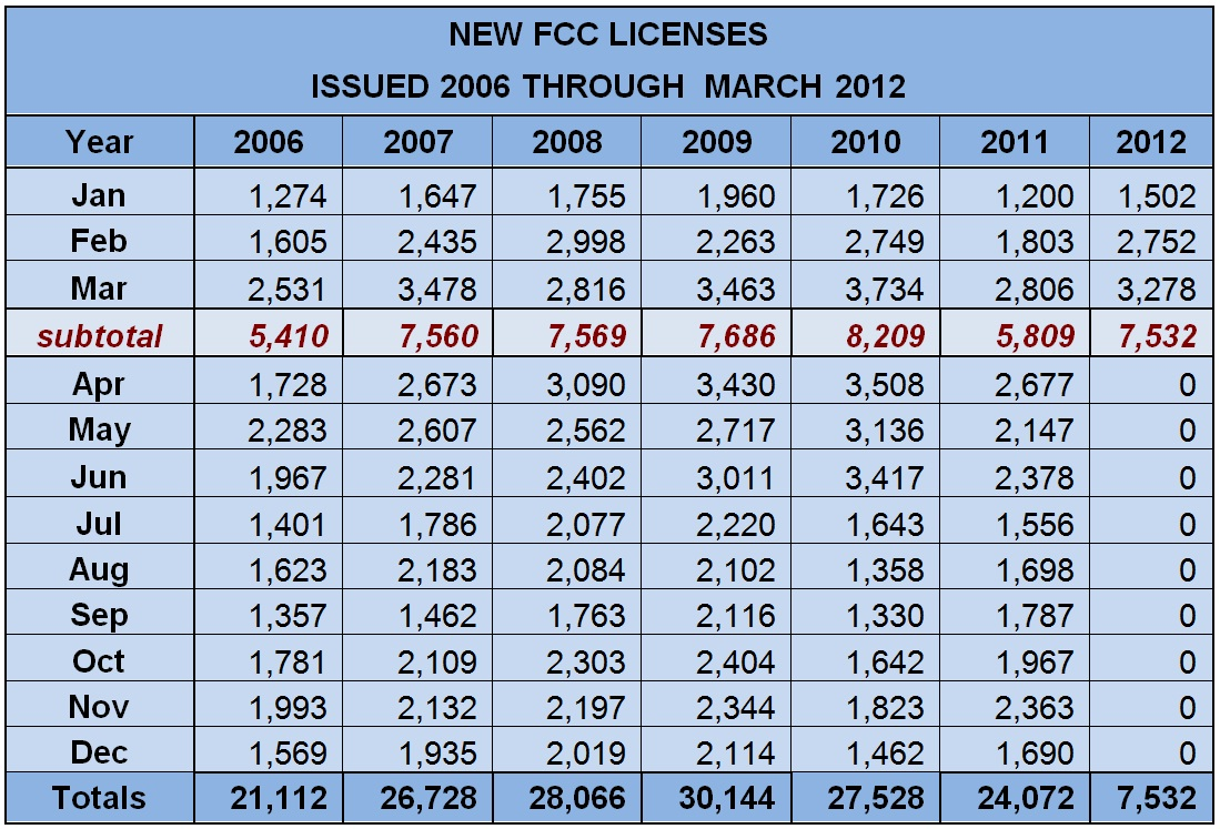 2012 Continues To Show Growth In Amateur Radio Licensing