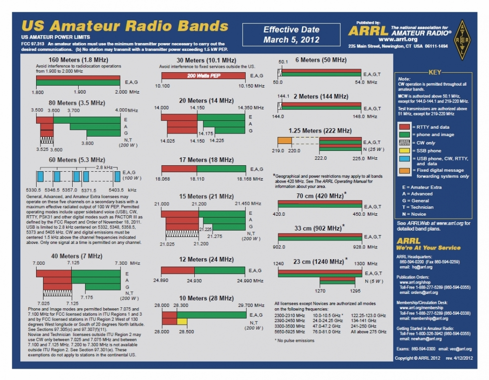 Amateur Radio Hf Nets 32