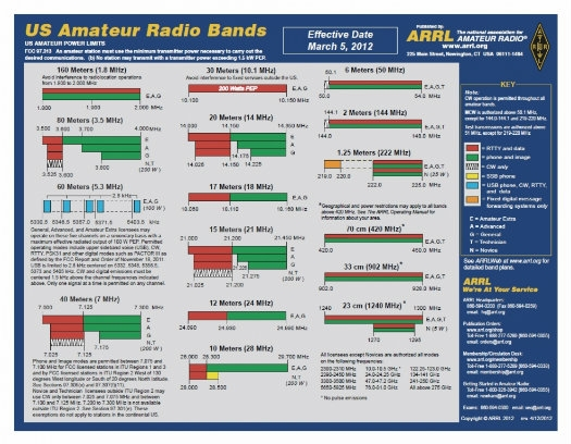 http://www.arrl.org/images/view/Regulatory_/Color_Band_Chart_Image_1.jpg
