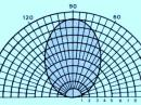 "Typical elevation plane pattern for half-wavelength antennas one-eighth wavelength or less above ground. [From the presentation ""Near Vertical Incidence Skywave (NVIS)]"""