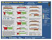 US Amateur Radio Bands - ARRL Frequency Chart (50 pk)
