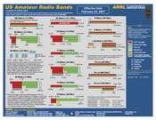 ARRL Frequency Chart (11 x 17)